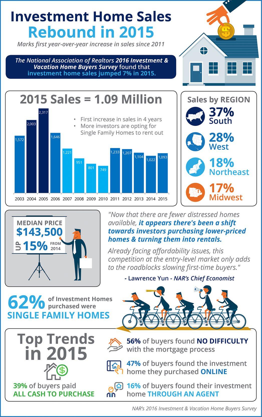 Investment-Homes-STM