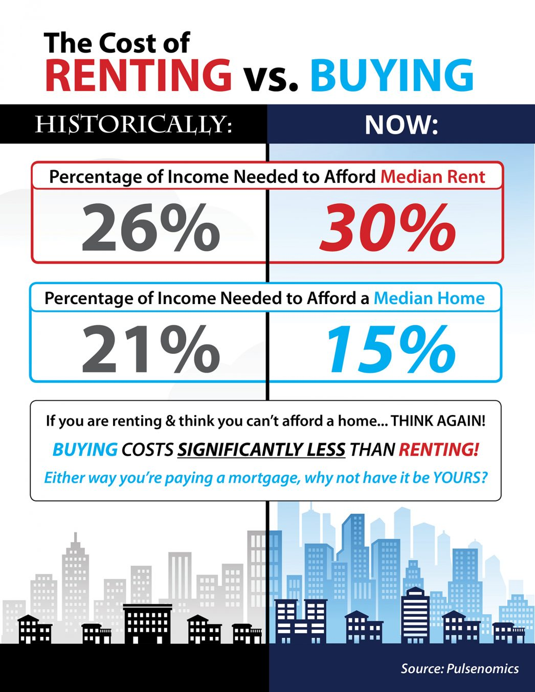 renting vs buying what does it really cost