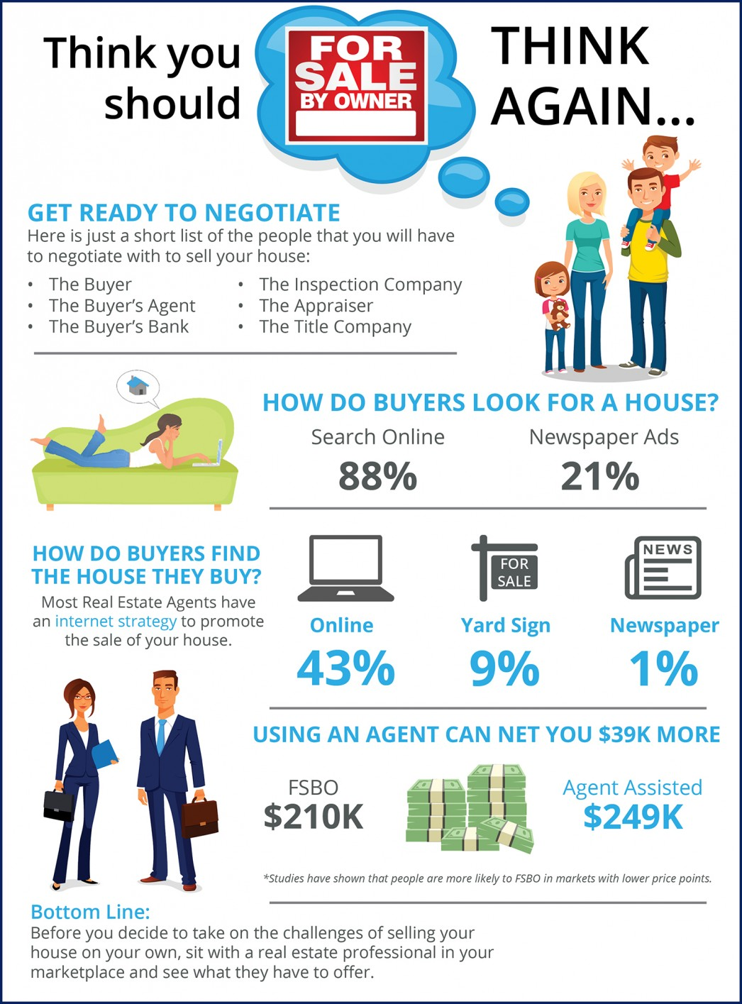 Thinking You Should FSBO? Think Again [INFOGRAPHIC] | MyKCM