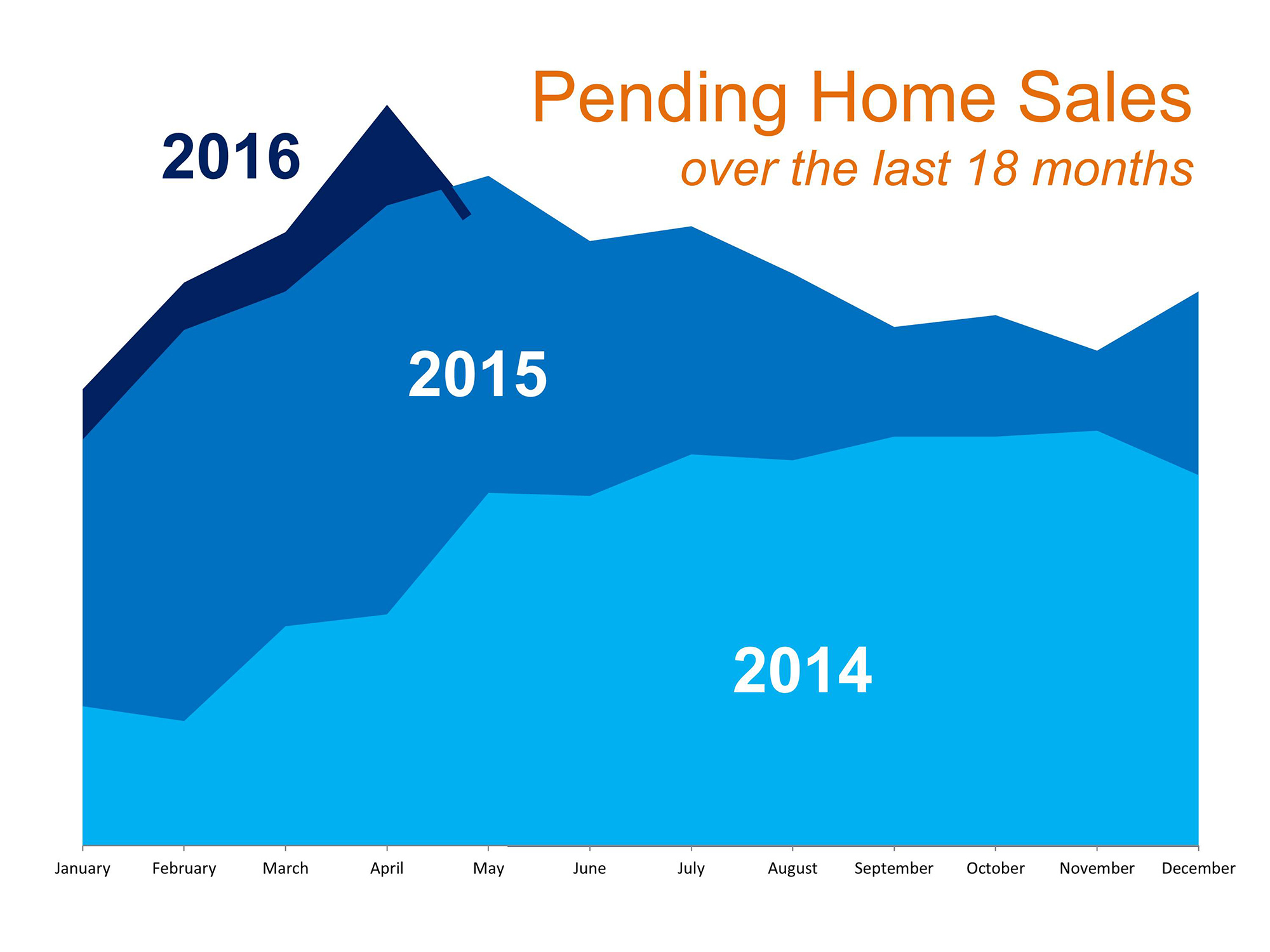 Is Now the Right Time to Put Your House on the Market …or Not?   MyKCM