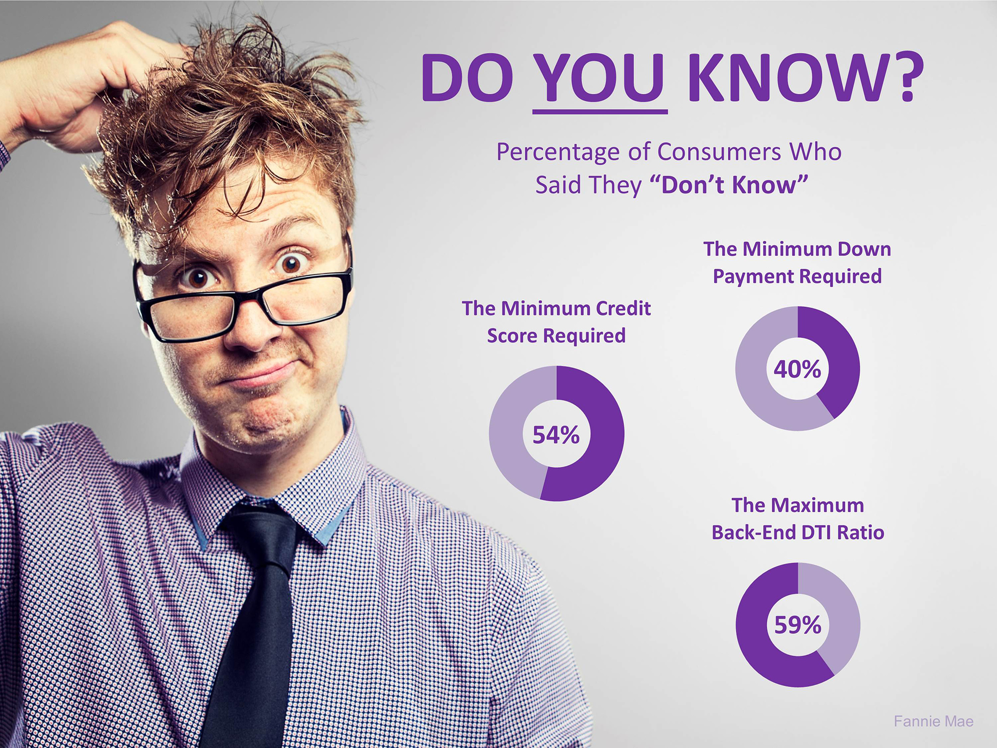 3 Crucial Questions Most Home Buyers Don't Know the Answer To. DO YOU? | MyKCM