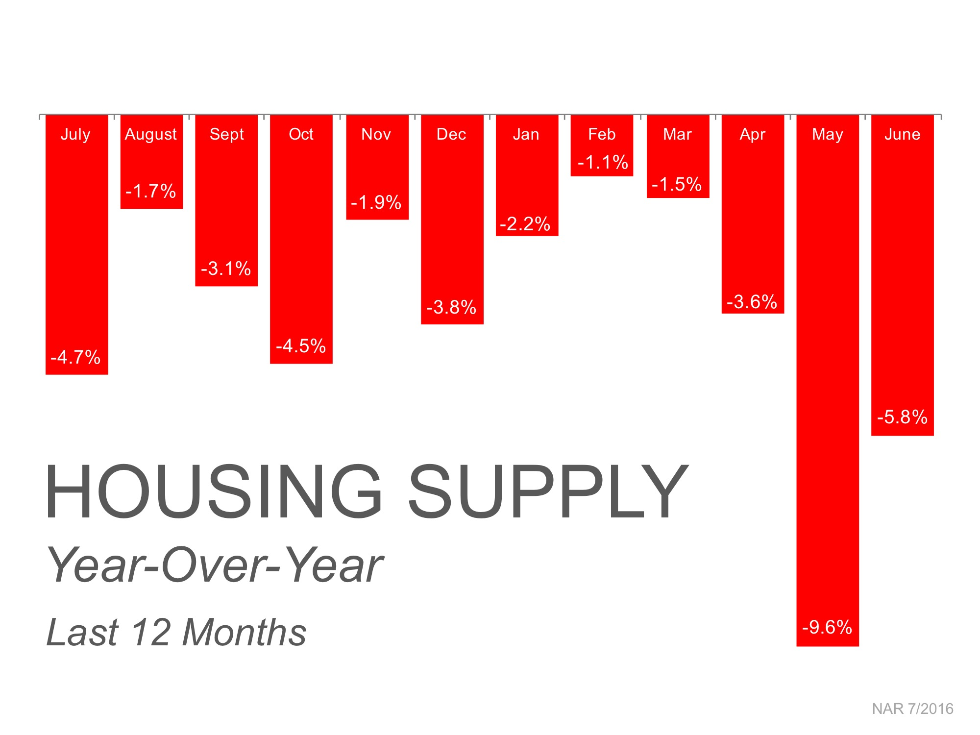 Housing Supply Year-Over-Year | My KCM
