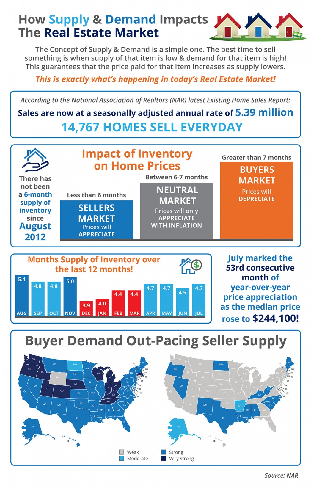 How Supply & Demand Impacts the Real Estate Market [INFOGRAPHIC] | MyKCM