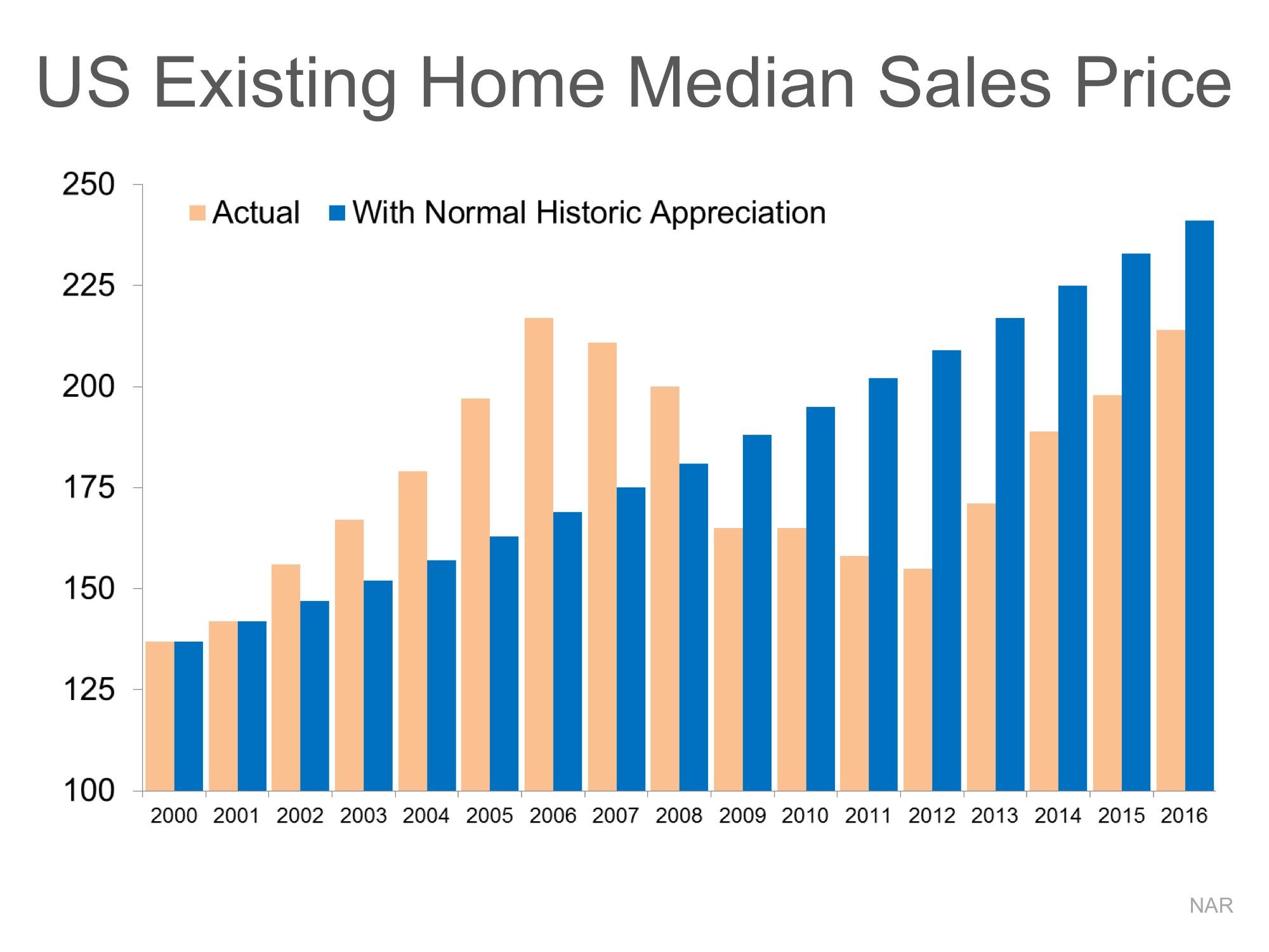 Home Values: DEFINITELY NOT in Bubble Range!! | MyKCM