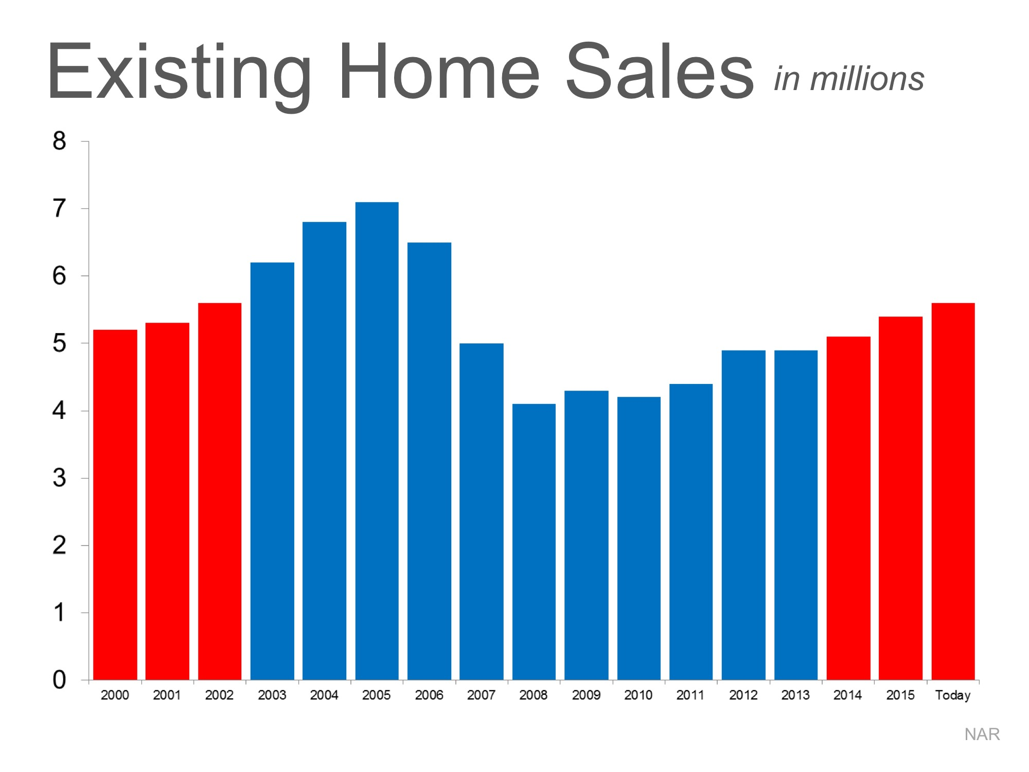 Is the Current Pace of Home Sales Sustainable? | MyKCM