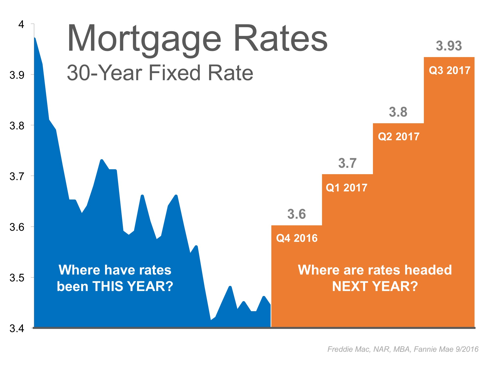 projected mortgage rates Forecast of 30 year conventional mortgage interest rates with chart of mortgage rates and historical data.