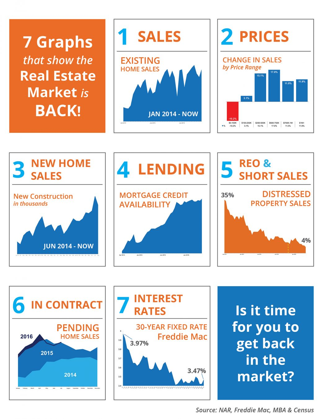 7 Graphs That Show the Real Estate Market is Back! [INFOGRAPHIC] | MyKCM