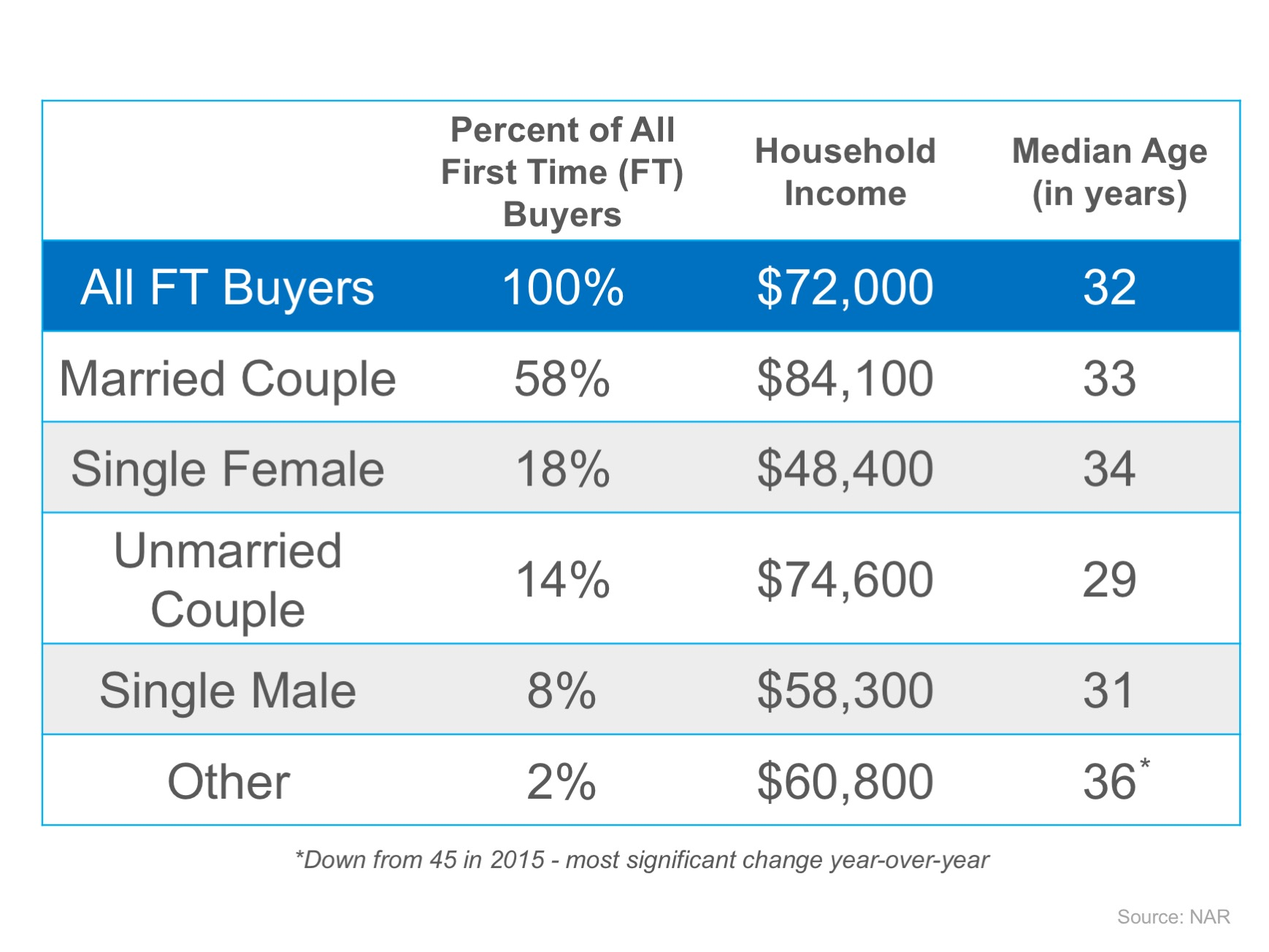 It�s Not Always Marriage Before Mortgage | MyKCM