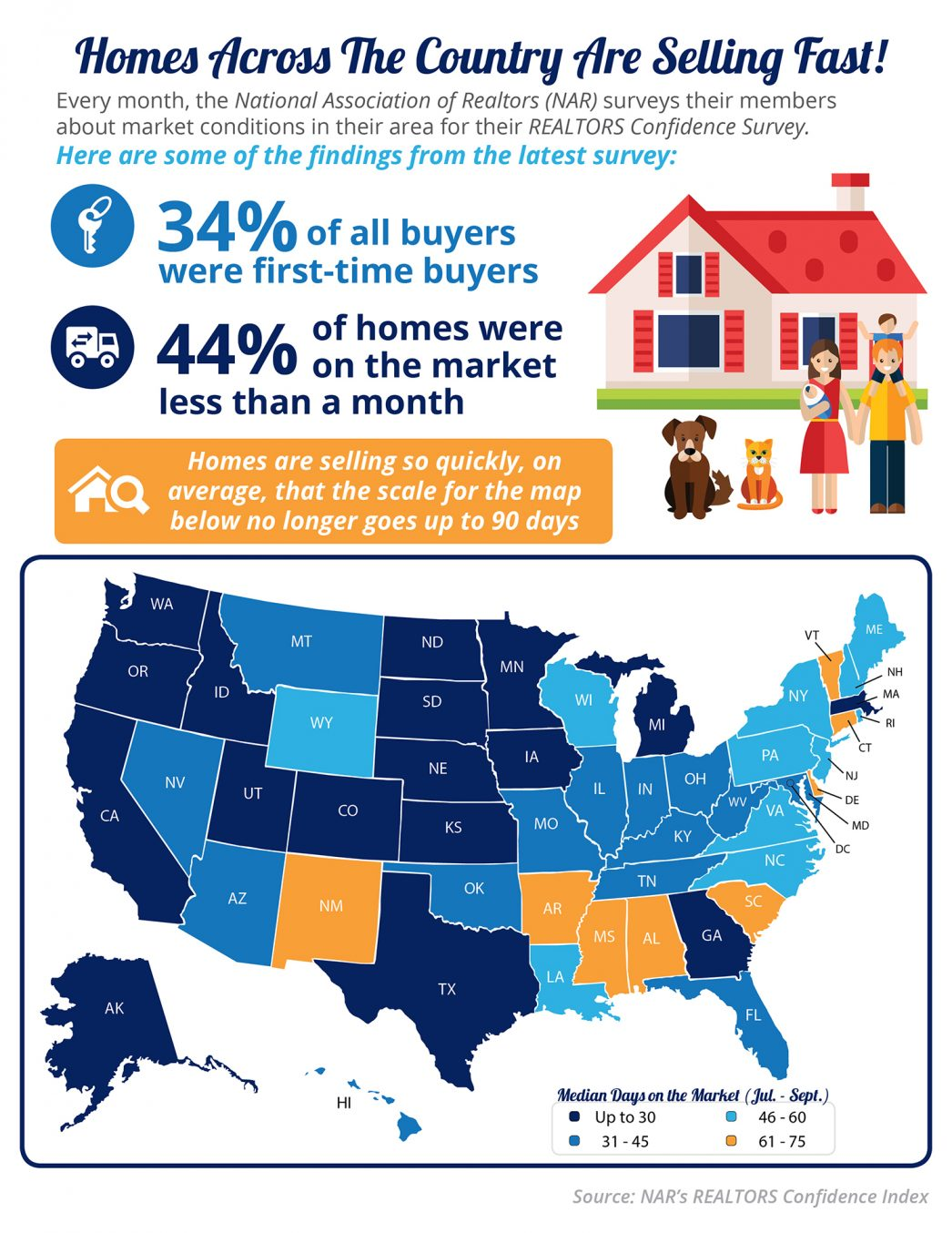 Homes Across the Country Are Selling Fast! [INFOGRAPHIC] | MyKCM