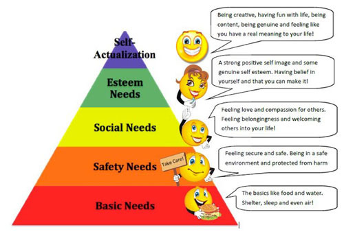 mayo and maslow Maslow theory of motivation - a paradigm shift - are you giving your people.