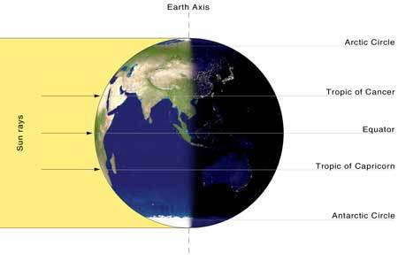 During an equinox, the Earth's North and South poles are not tilted toward or away from the Sun, and the duration of daylight is theoretically the same at all points on Earth's surface.