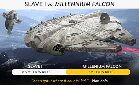 Han Solo is still the best pilot out there.