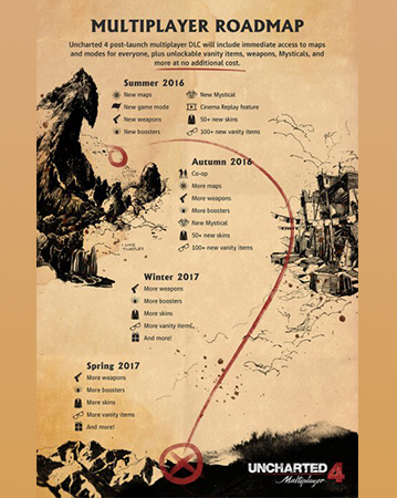 Uncharted 4's Multiplayer Roadmap detailing their release schedule!