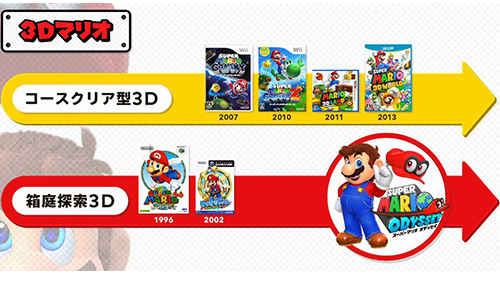 Nintendo has directly acknowledged the building blocks for making Super Mario Odyssey.
