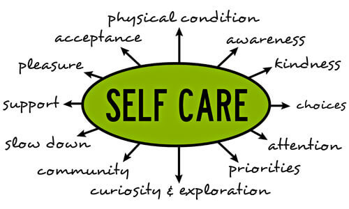 Self care can be exercised in a number of ways.