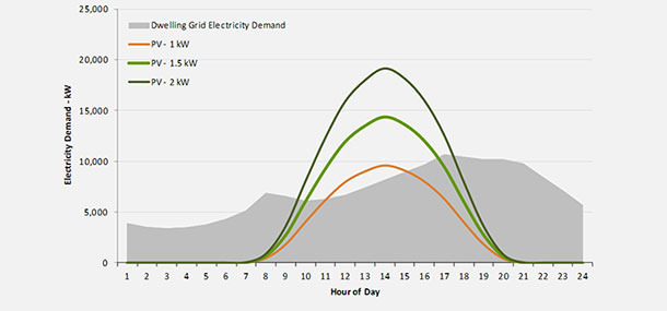 The Challenge for Solar