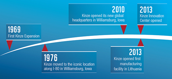 Kinze_TimelineGraphic_web.jpg