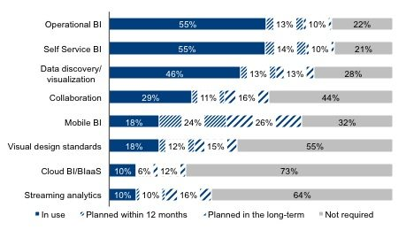 Self Service rising to top of modern BI. Click to Expand