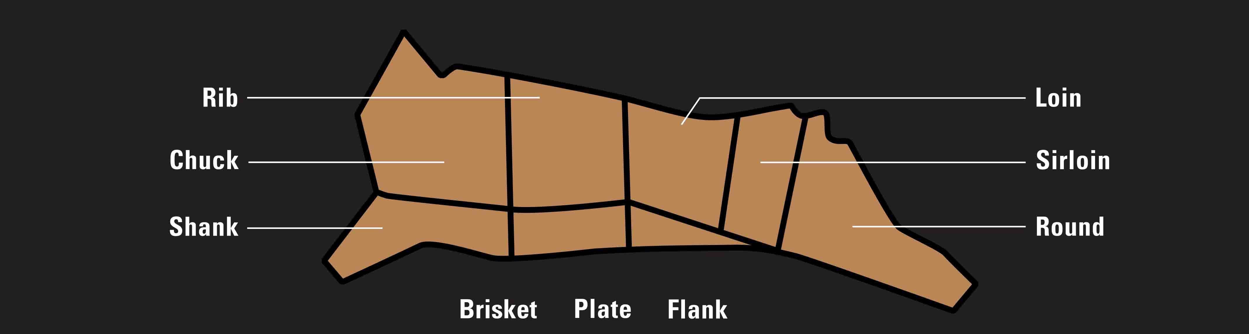 Meat Company Cut Chart