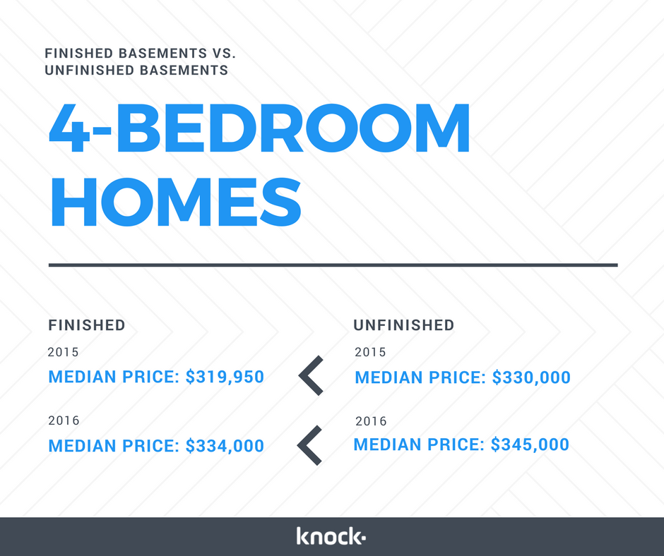 Meantime, 4 Bedroom Houses With Finished Basements Sold For A Median Of  $334,000.