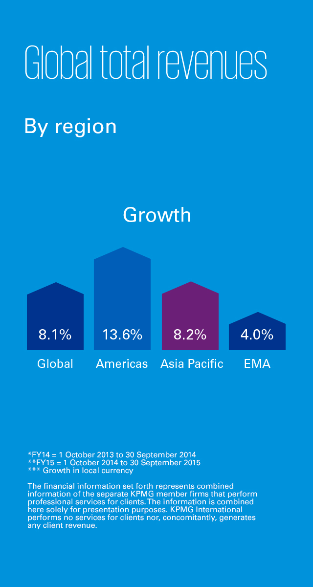 kpmg analysis Kpmg survey results: analyzing corporate performance using value drivers typical participants include individuals in financial planning and analysis groups.