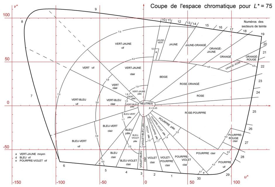 Example of a cross section of the color space at a constant CIE lightness with French color names. Coordinates are u* and v* with red scales.