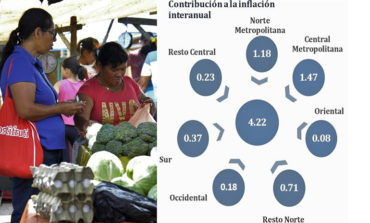 En Tegucigalpa y SPS subió más la comida durante 2018