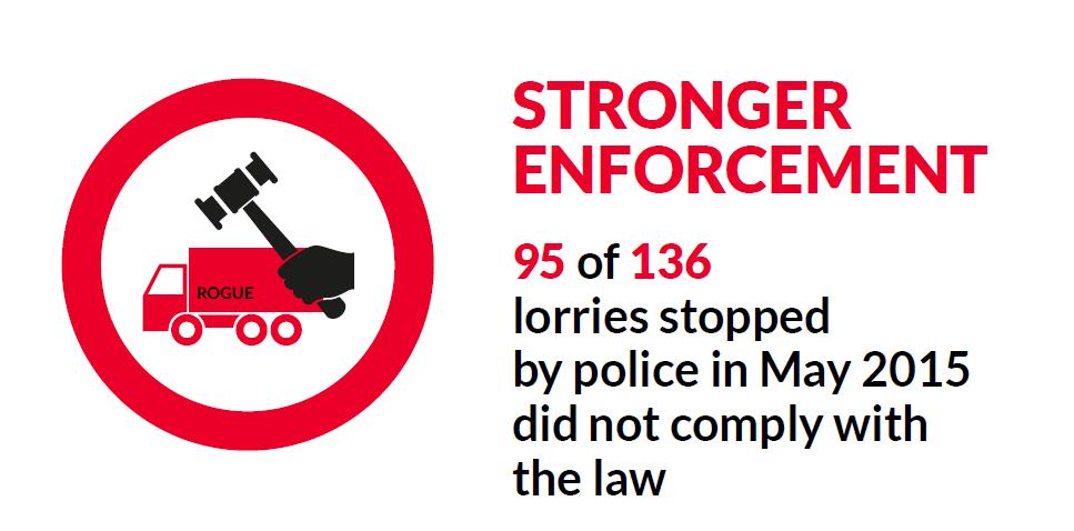 Stronger enforcement