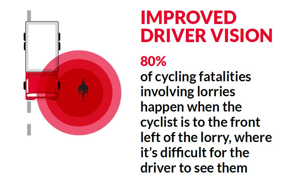 Improved driver vision
