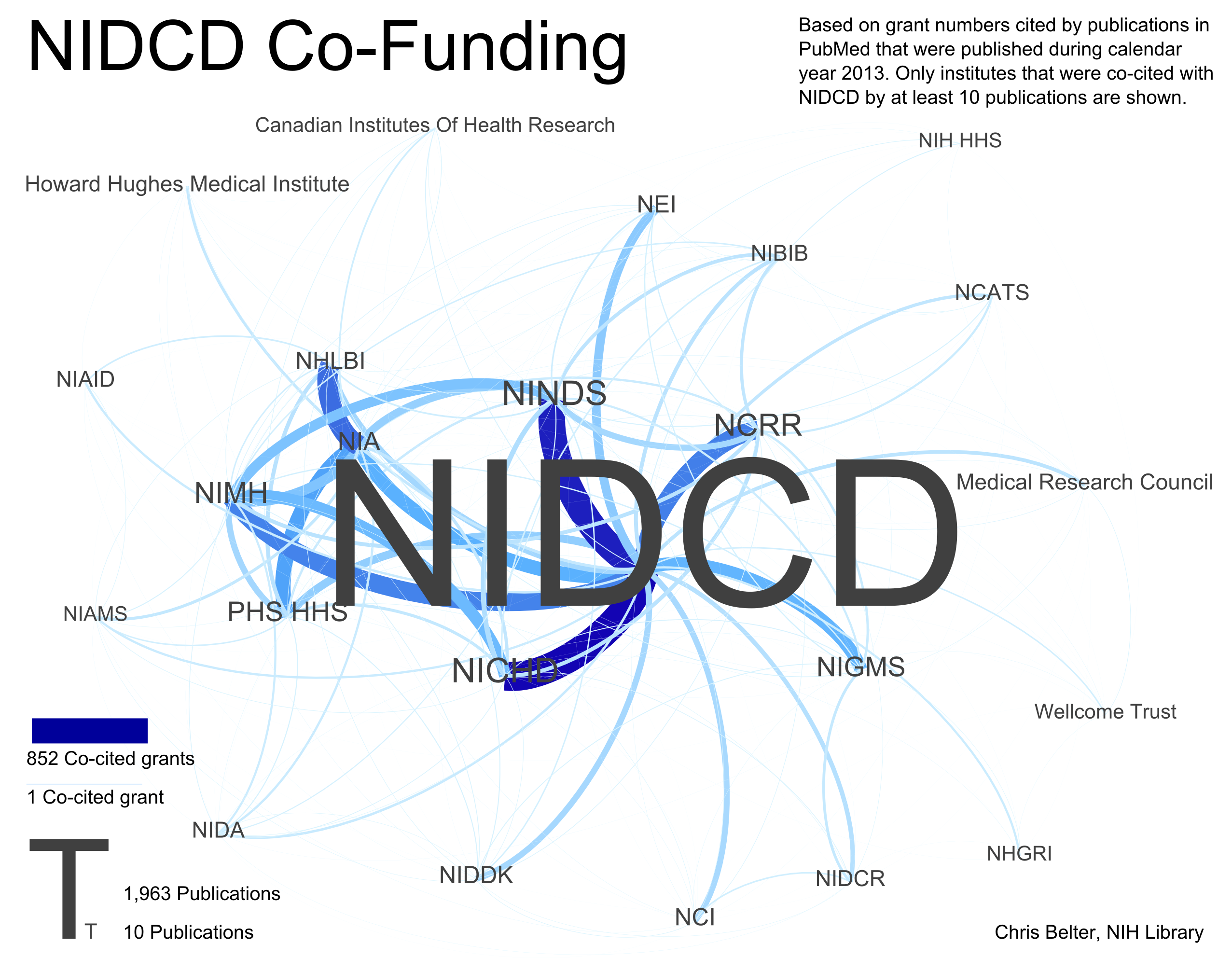 Sample infographic presenting an analysis of papers co-funded by NIDCD and other NIH institutes and centers in 2013