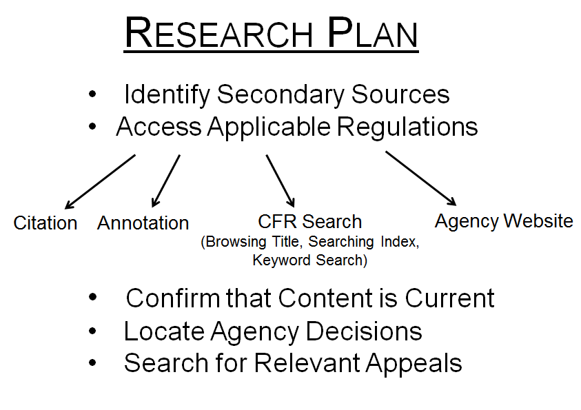 Research Plan: 1st Identify Secondary Sources, 2. Access Applicable Regulations (by Citation, by Annotation, By CFR Search browsing title searching index or keyword search, By Agency Website, 3. Confirm that Content is Current  4. Locate Agency Decisions 5. Search for Relevant Appeals