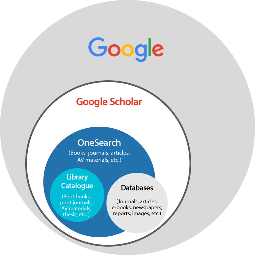 Google vs. Google Scholar vs. OneSearch vs. Databases