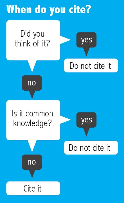 An infographic stating that if you think of something yourself you do not need to cite that idea, but if you did not think of it yourself and it is common knowledge, you do not need to cite it. If it is not common knowledge and you did not think of it yourself, you do need to cite it.