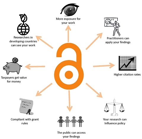 Image of an open lock in the center with arrows pointing to images representing the benefits of Open Access: more exposure of work, others can apply your work, higher citation rates, research can influence policy, public access to findings, complies with grant rules, value for taxpayers, and researchers in developing countries can get access