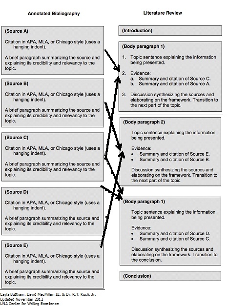 images about Context Pinterest Annotated Bibliography on