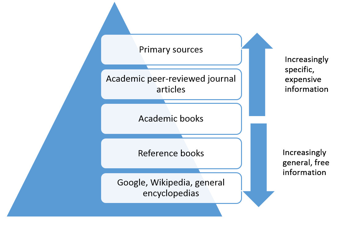 pyramid of sources
