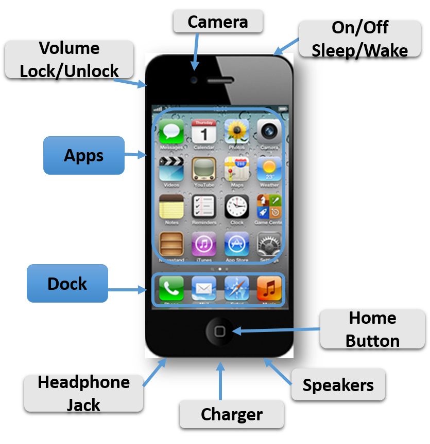 Iphone ipad and other apple devices digital resources iphone diagram ccuart Images