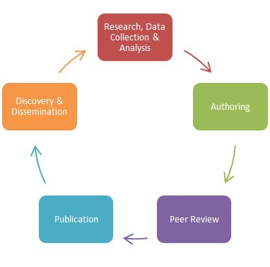 scholarly communications lifecycle from ACRL