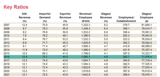 Industry Financials (Ratios) - Industry Research @ Pitt ...
