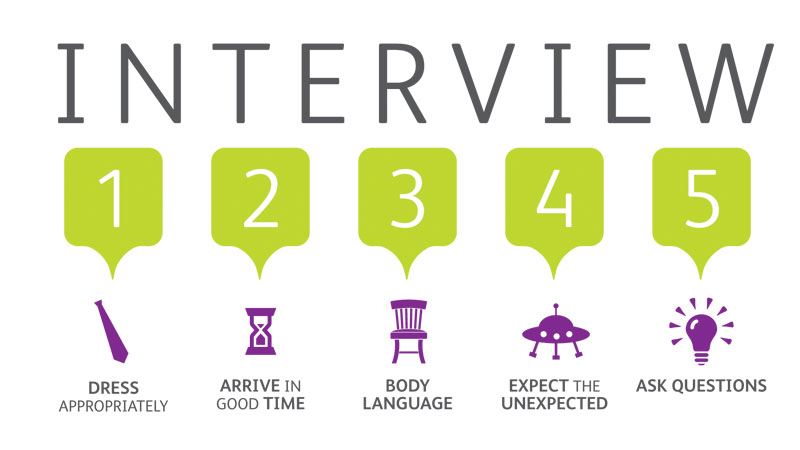 Interview Preparation  Job Interview Tips
