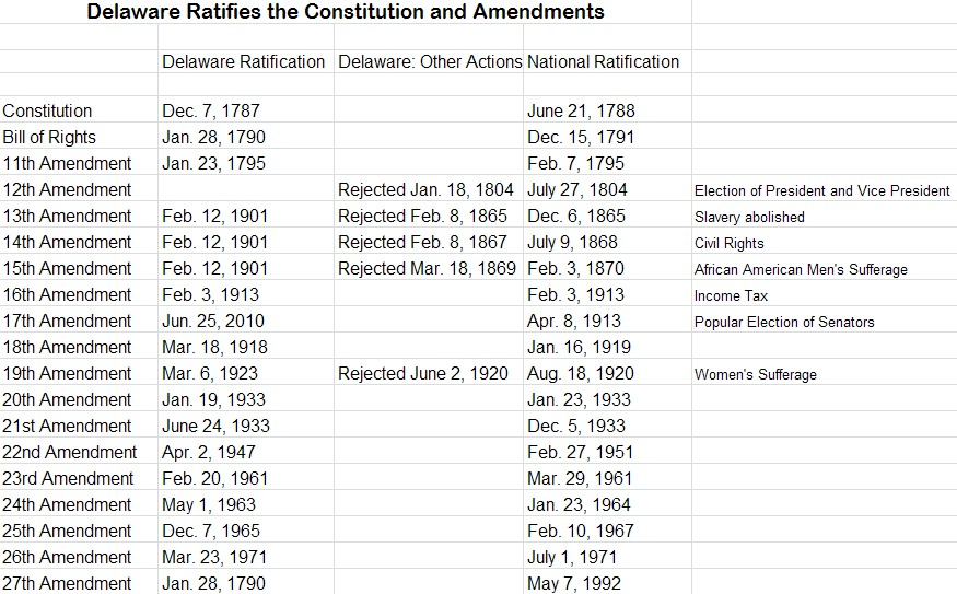 an analysis of the debates on the ratification of the constitution of the united states of america Eastern illinois university  slavery was an issue that evoked heated debates in the creation of the united states  the united states constitution,.