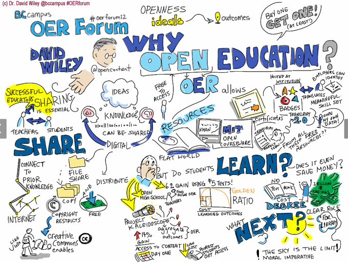 Why open education graphic