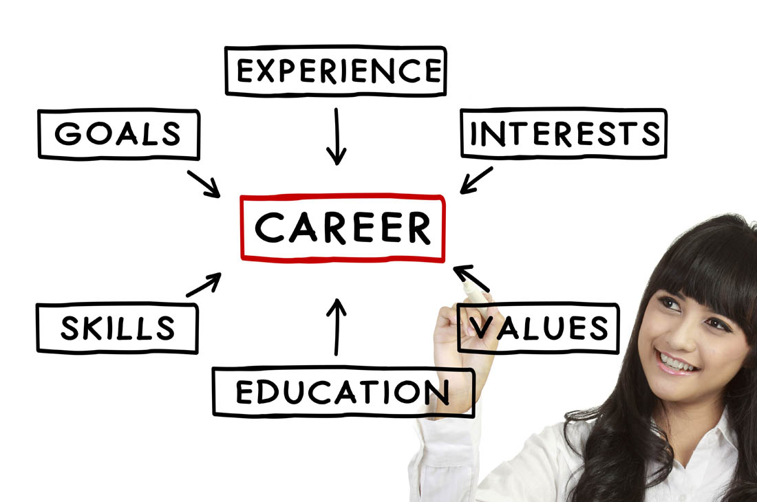 Articles – Career Search