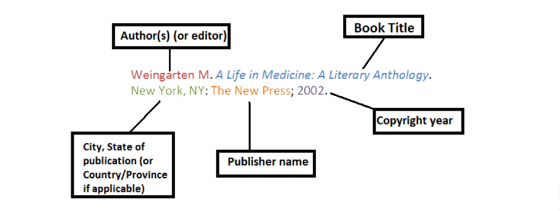 Guide to Citation: AMA Format - A Research Guide for Students