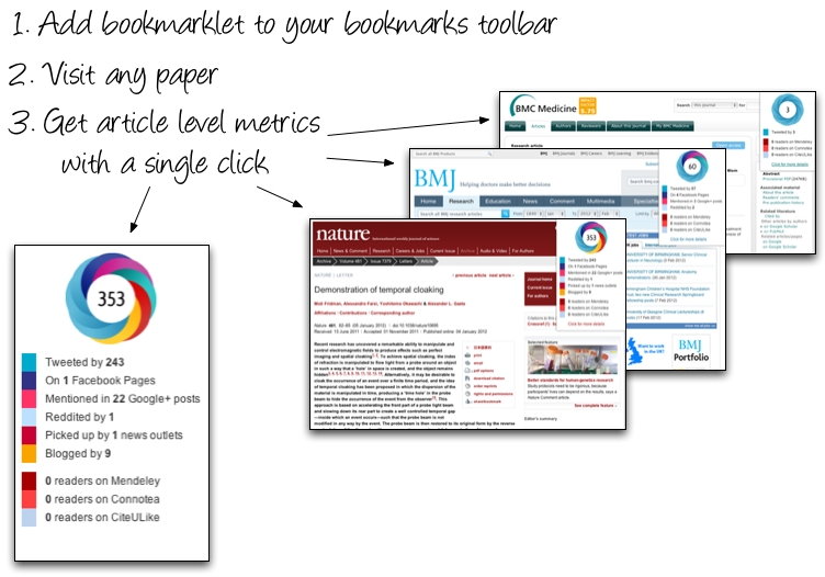 Instructions for adding the Altmetric bookmarklet - add the bookmarklet to your bookmarks toolbar, visit any paper, get article level metrics with a single click