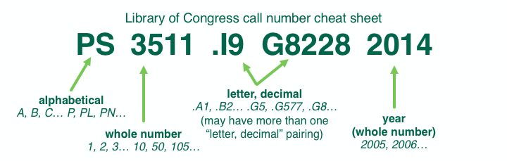 Library of Congress call number cheat sheet