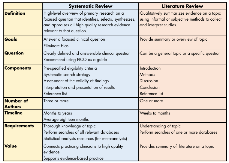 Literature review versus research paper