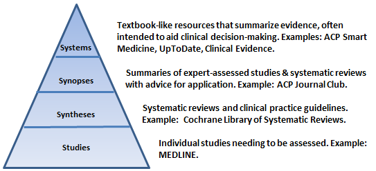Resource pyramid
