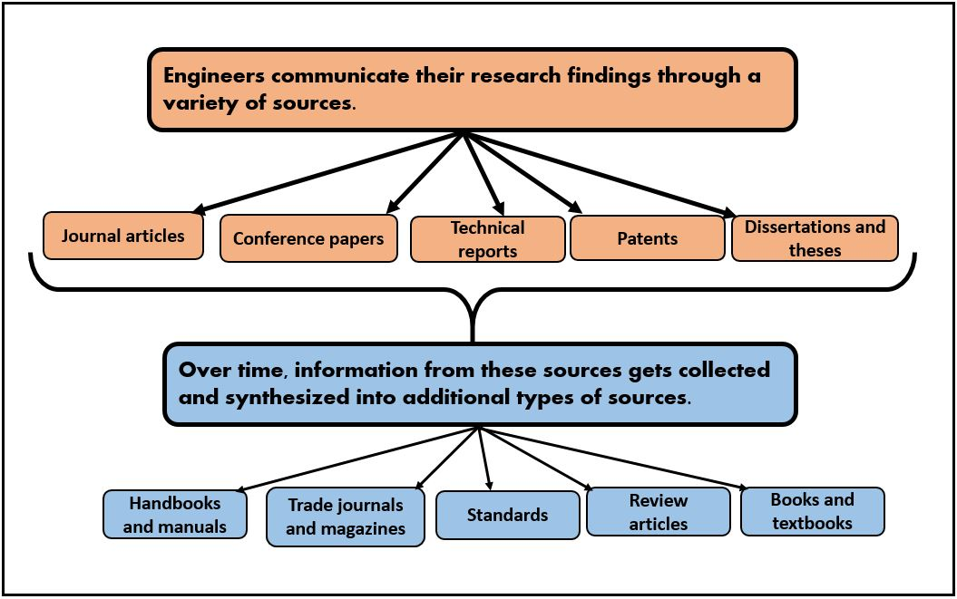how to find the best sources for a research paper