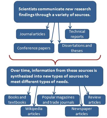 What is a peer reviewed journal article